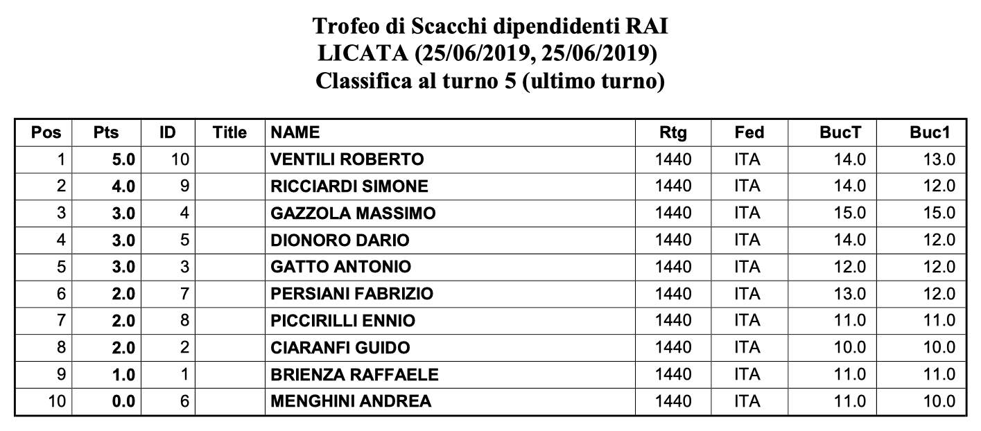 classifica_Rai.png